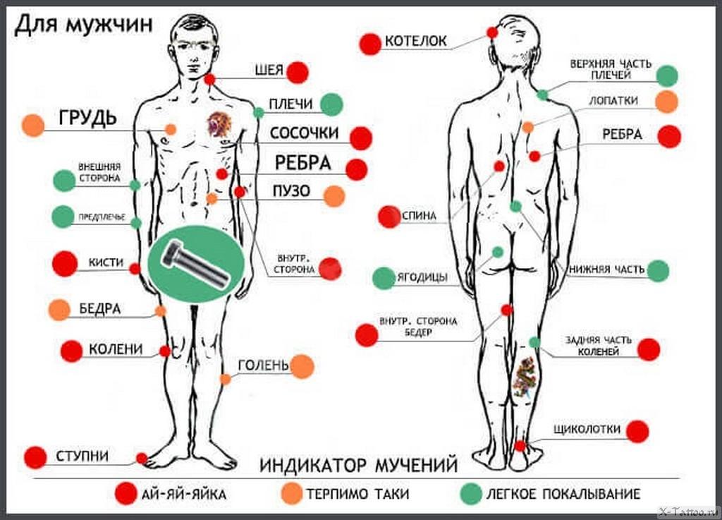 нервные окончания на теле мужчины